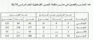 اعداد المدارس و الفصول في مدارس المنظمه في الكويت