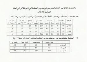 اعداد المدرسين في مدارس المنظمه في الكويت